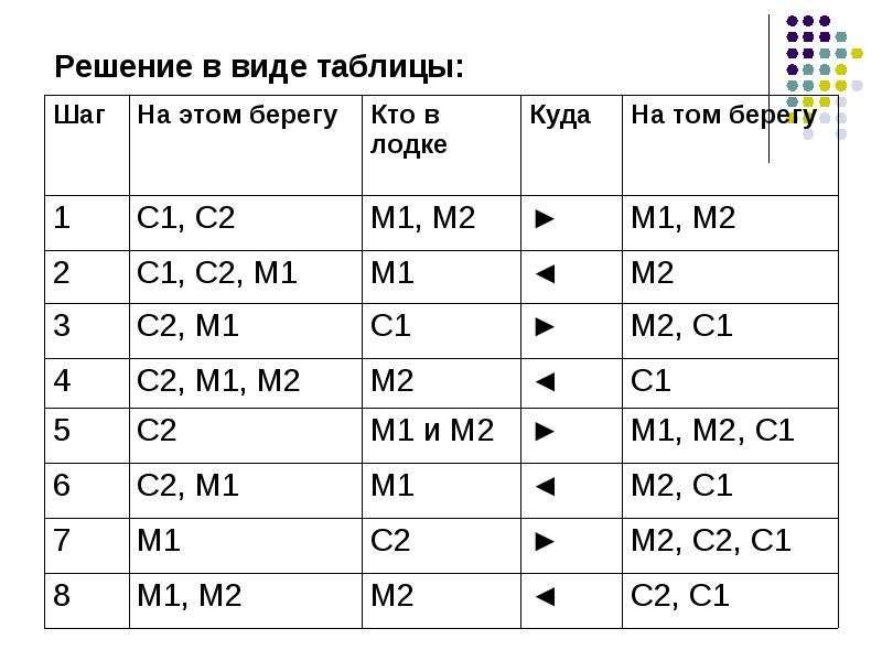 Решение в виде таблицы: