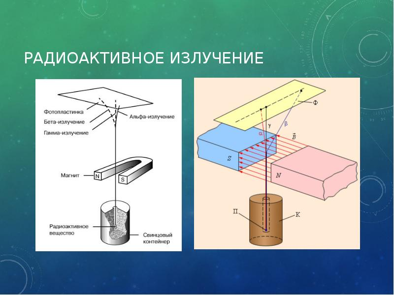 Виды радиоактивности картинки