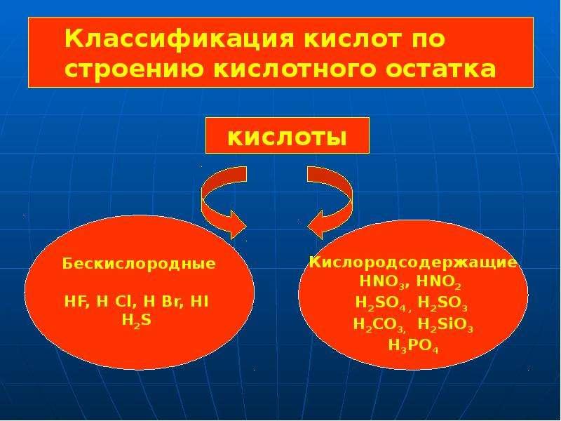 Классификация кислот по строению кислотного остатка
