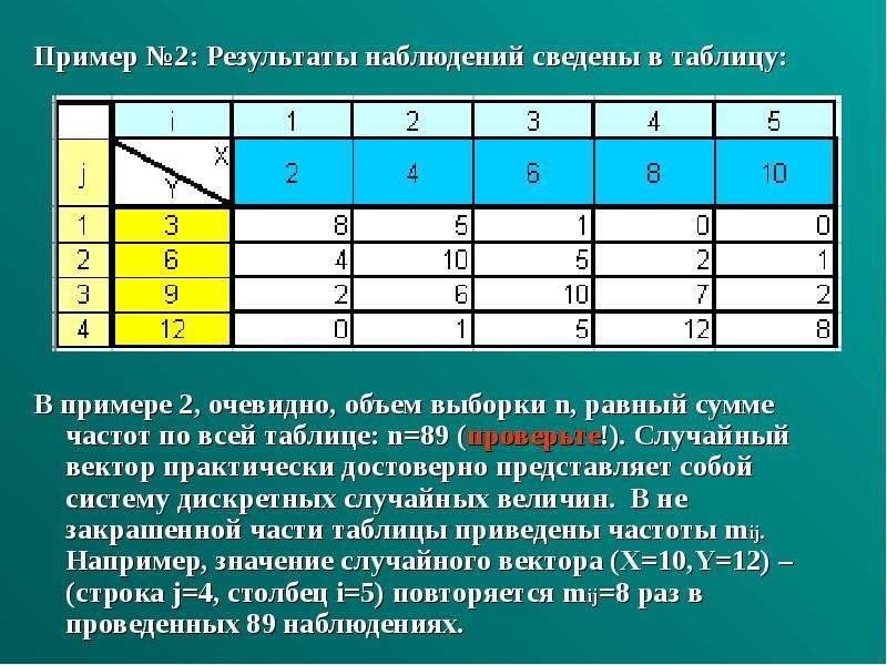 Пример №2: Результаты наблюдений сведены в таблицу: Пример №2: Результаты наблюдений сведены в табли