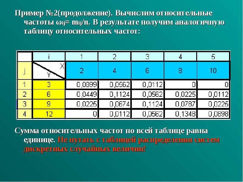 Пример №2(продолжение). Вычислим относительные частоты ωij= mij/n. В результате получим аналогичную