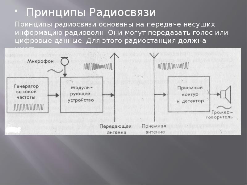 Принципы Радиосвязи Принципы радиосвязи основаны на передаче несущих информацию радиоволн. Они могут
