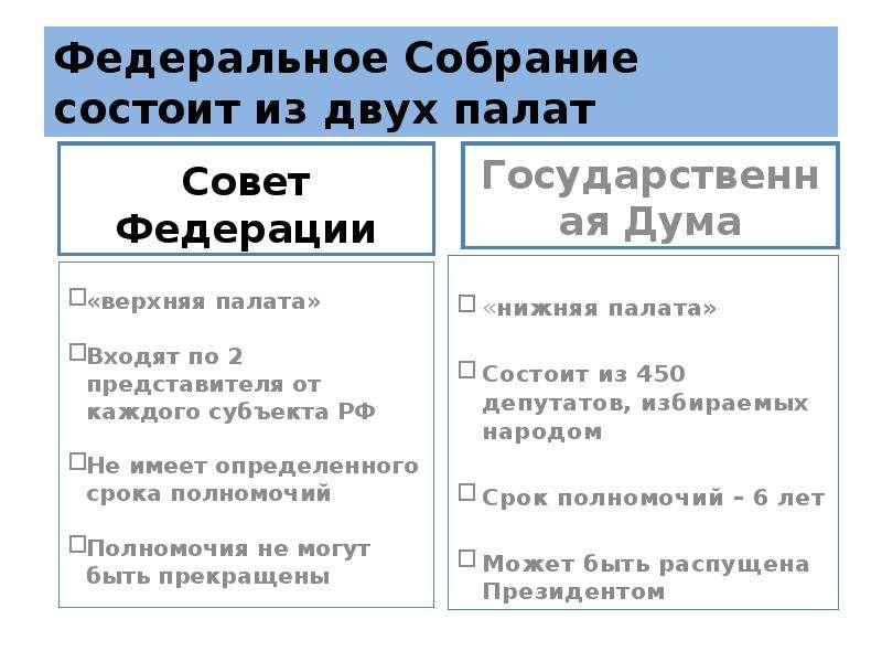 Федеральное Собрание состоит из двух палат «верхняя палата» Входят по 2 представителя от каждого суб