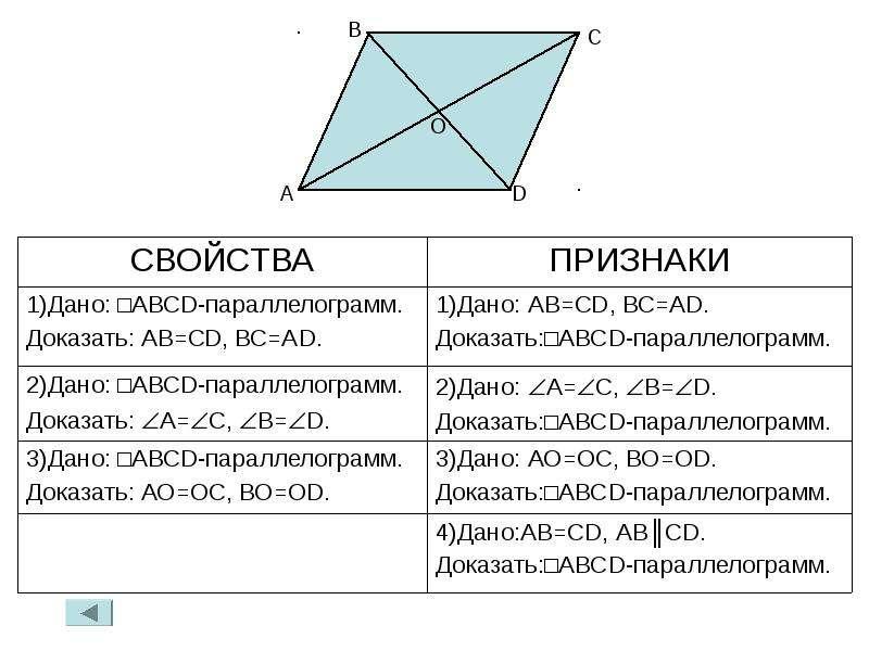 Вопросы по теме: «четырёхугольники», слайд 11