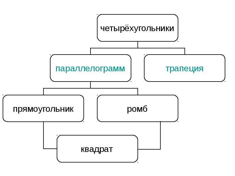 Вопросы по теме: «четырёхугольники», слайд 26