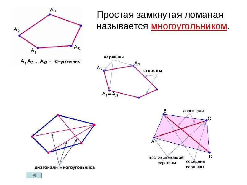 Вопросы по теме: «четырёхугольники», слайд 4