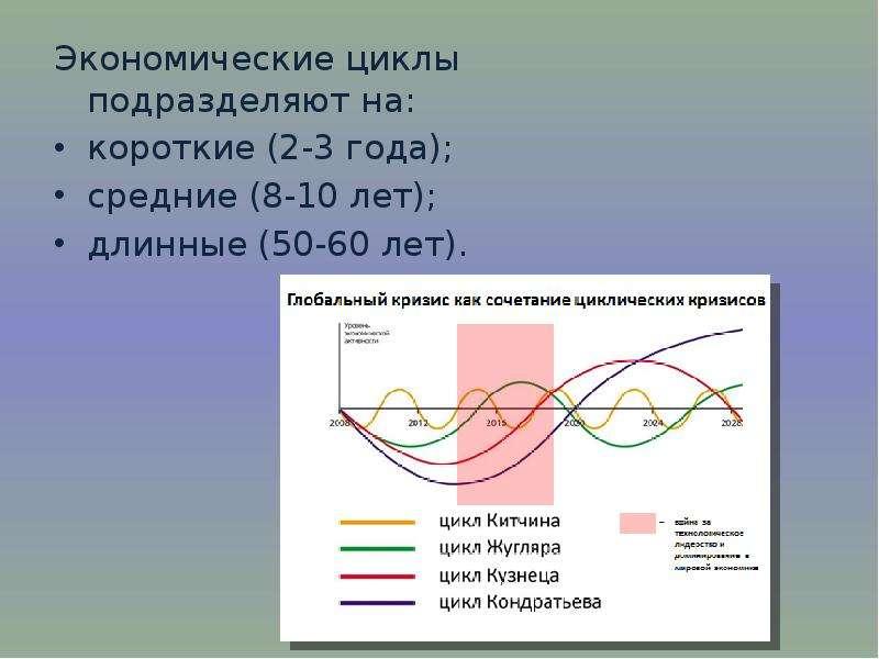 Экономические циклы подразделяют на: Экономические циклы подразделяют на: короткие (2-3 года); средн