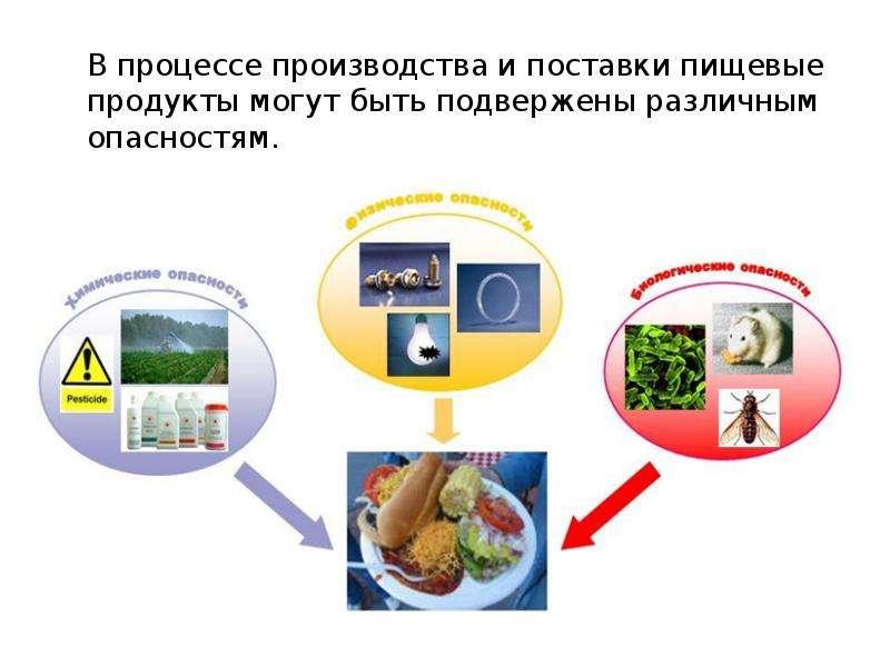 В процессе производства и поставки пищевые продукты могут быть подвержены различным опасностям. В пр