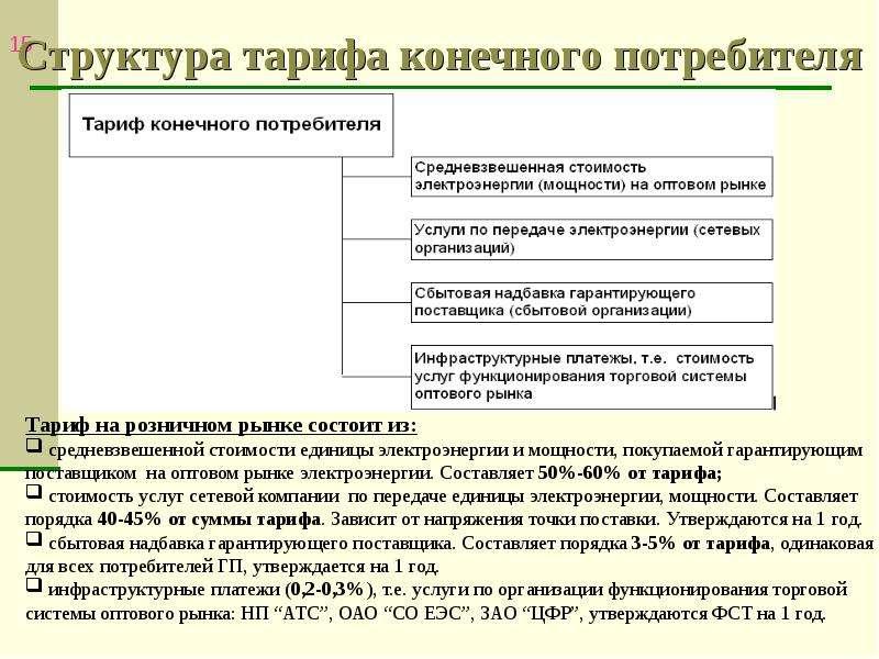 Структура тарифа конечного потребителя
