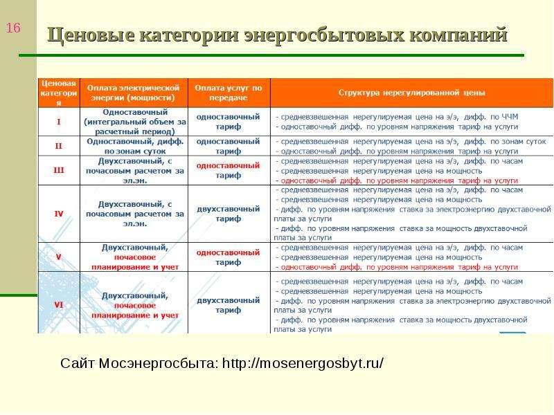 Ценовые категории энергосбытовых компаний Сайт Мосэнергосбыта: