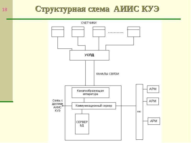 Автоматизированные системы контроля и учета электроэнергии, слайд 18