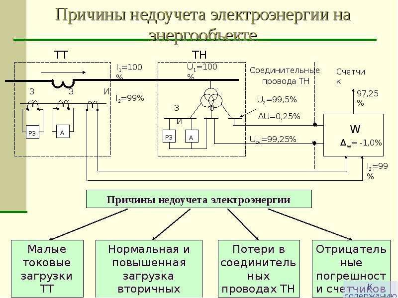 Причины недоучета электроэнергии