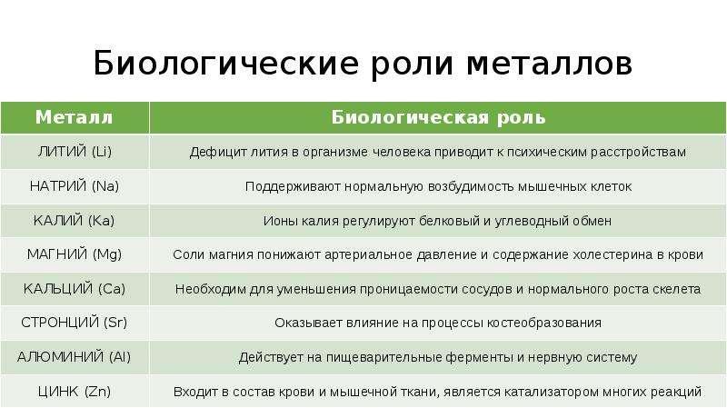 Биологические роли металлов