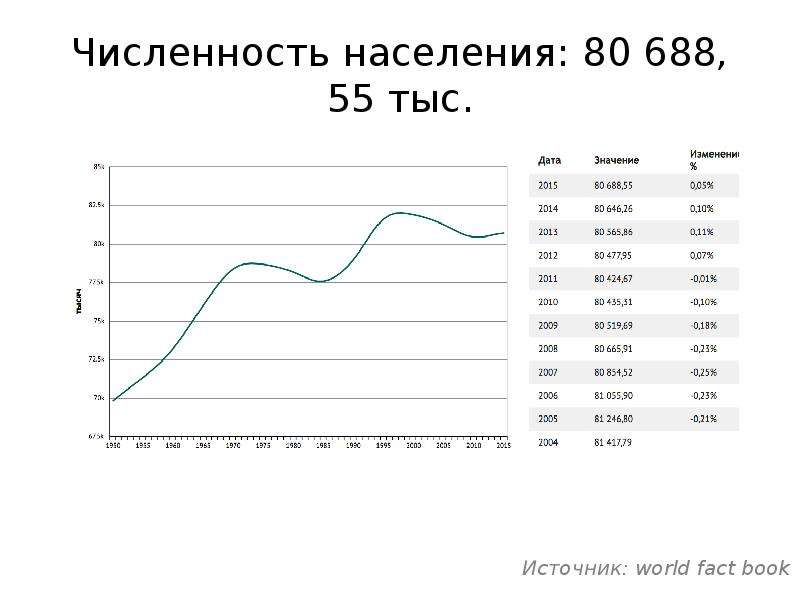 Численность населения: 80 688, 55 тыс.