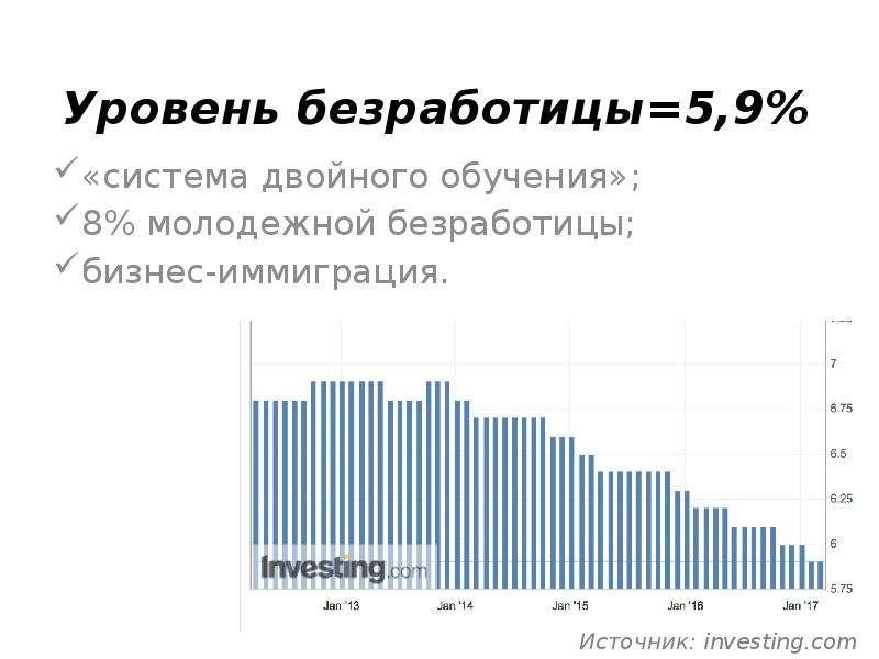 Уровень безработицы=5,9% «система двойного обучения»; 8% молодежной безработицы; бизнес-иммиграция.