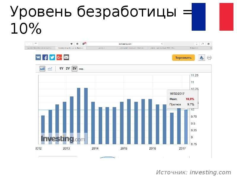 Уровень безработицы = 10%