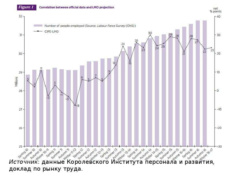Механизм рынка труда: спрос и предложение, равновесие на рынке труда, слайд 66