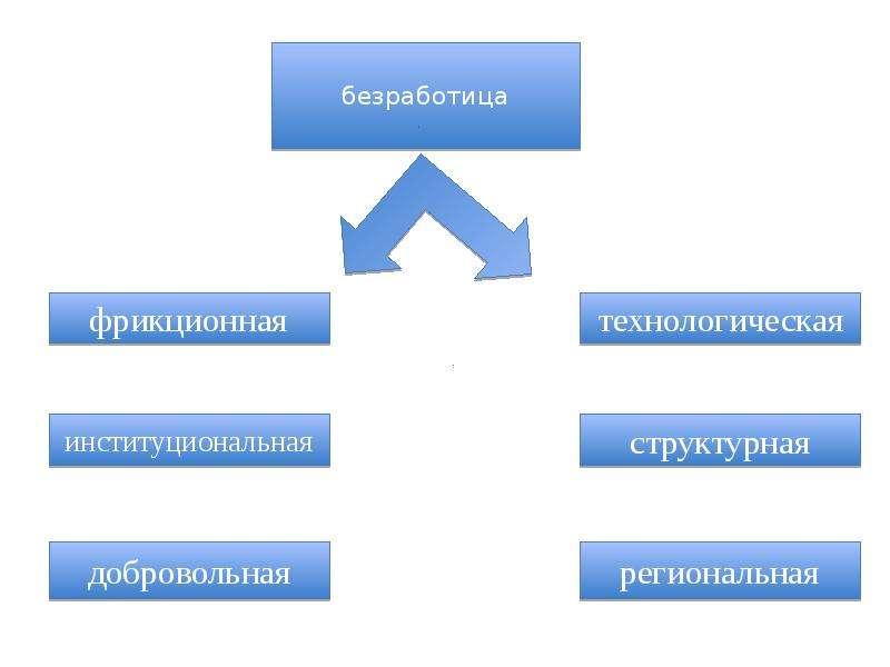 Механизм рынка труда: спрос и предложение, равновесие на рынке труда, слайд 92