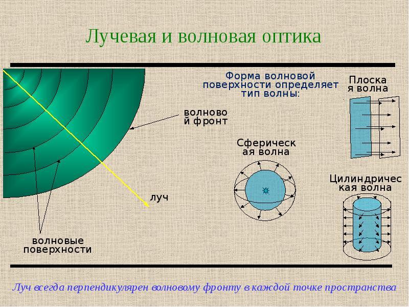 Лучевая и волновая оптика
