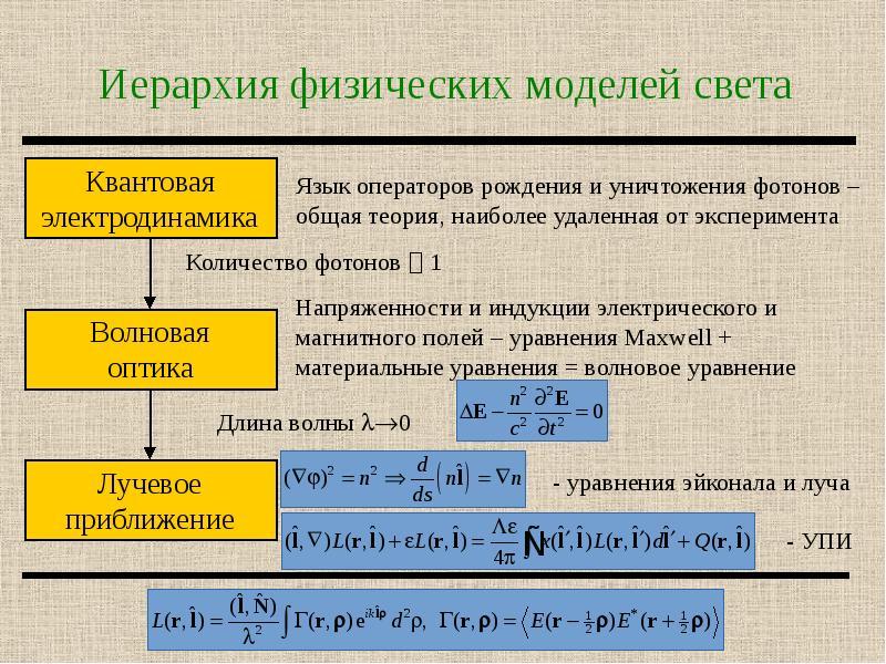 Иерархия физических моделей света