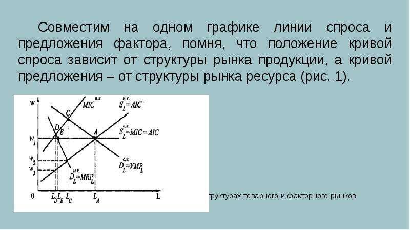 Совместим на одном графике линии спроса и предложения фактора, помня, что положение кривой спроса за
