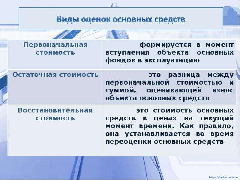 Основные средства и производственная мощность организации, слайд 13