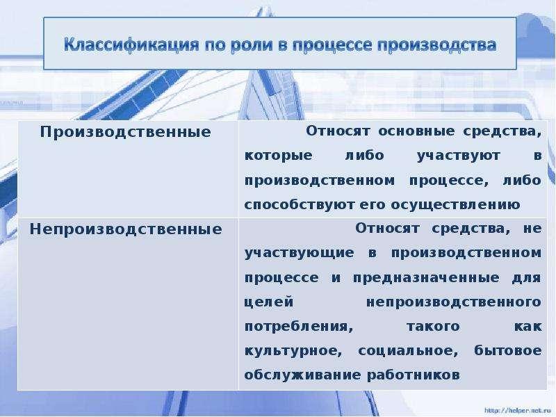 Основные средства и производственная мощность организации, слайд 4