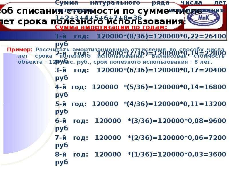 Пример: Рассчитать амортизационные отчисления по способу числа лет срока полезного использования. Ба