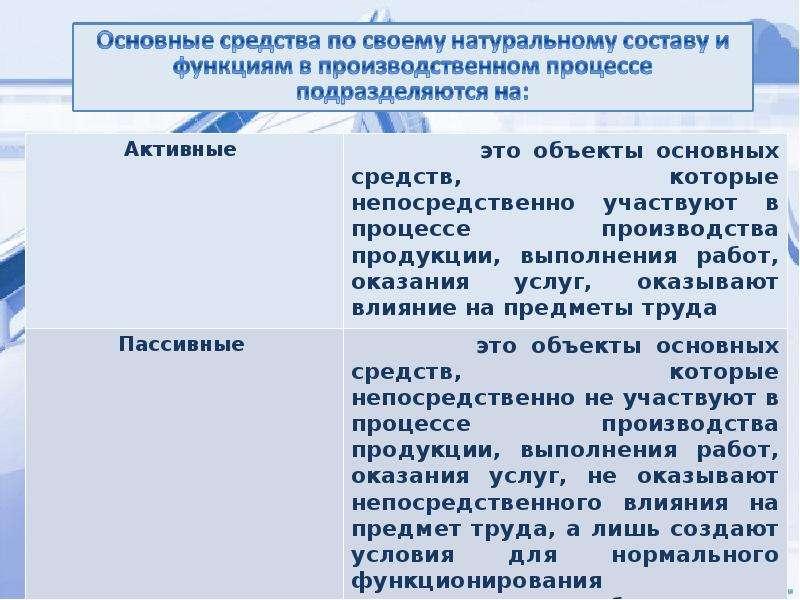 Основные средства и производственная мощность организации, слайд 5