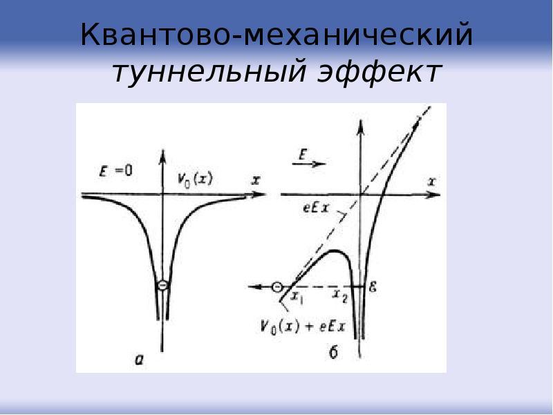Квантово-механический туннельный эффект
