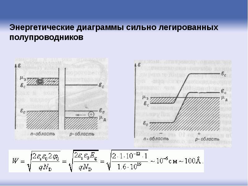 Сильно легированные и некристаллические полупроводники, слайд 20