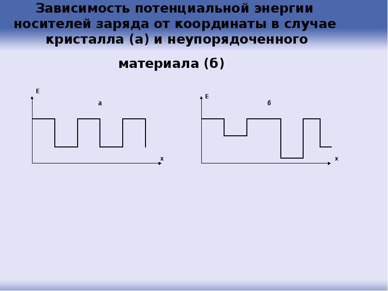 Зависимость потенциальной энергии носителей заряда от координаты в случае кристалла (а) и неупорядоч