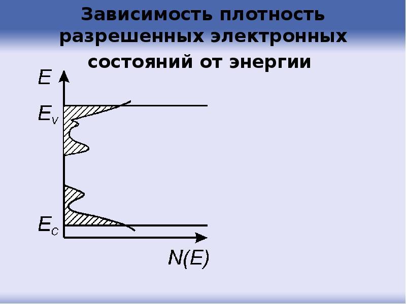 Зависимость плотность разрешенных электронных состояний от энергии