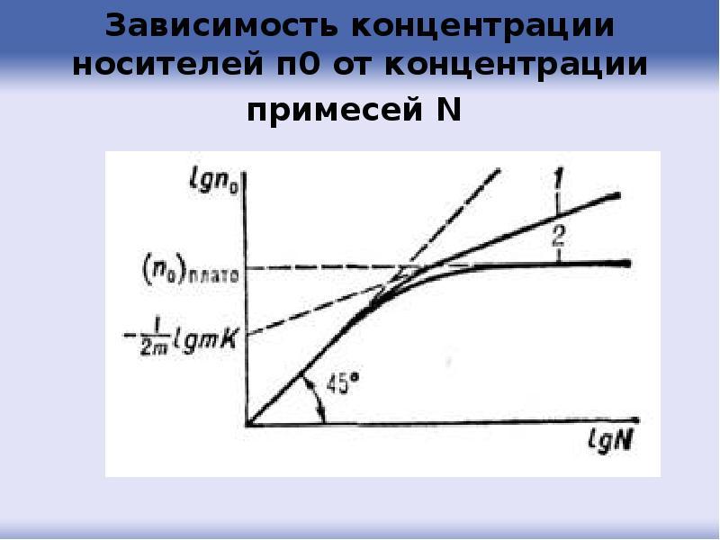 Зависимость концентрации носителей п0 от концентрации примесей N