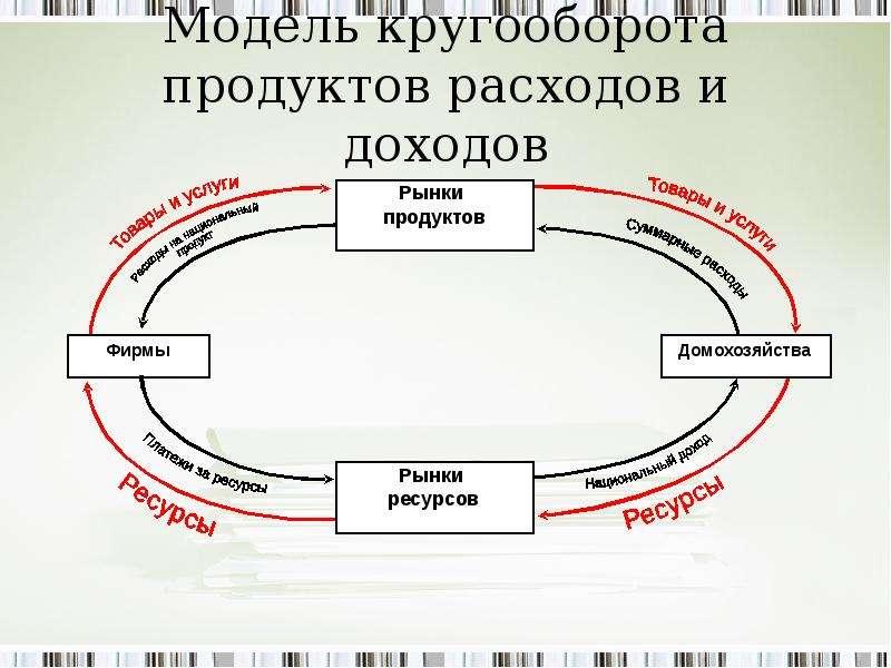 Модель кругооборота продуктов расходов и доходов
