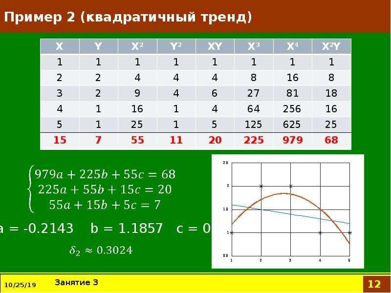 Пример 2 (квадратичный тренд)