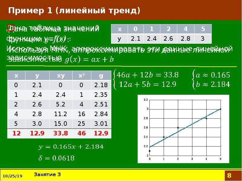 Пример 1 (линейный тренд) Дана таблица значений функции y=f(x) : Используя МНК, аппроксимировать эти