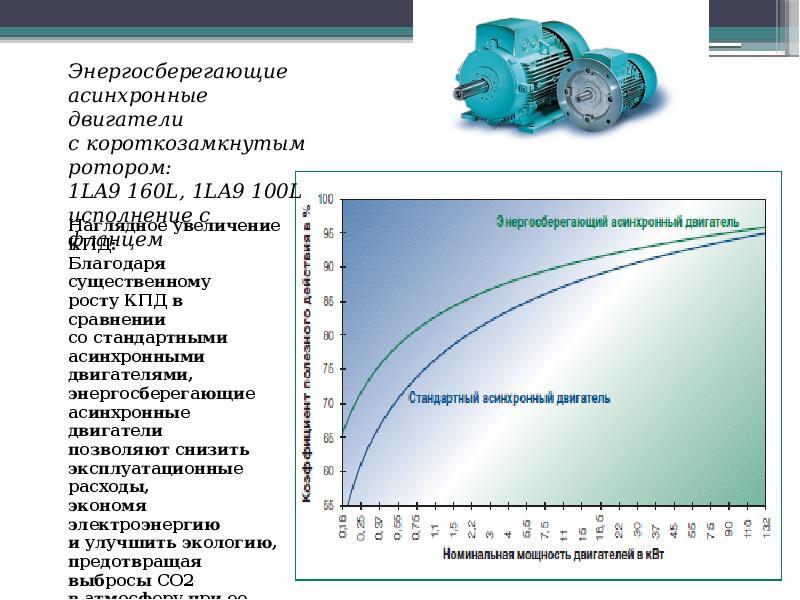 Современное использование асинхронных двигателей, слайд 17