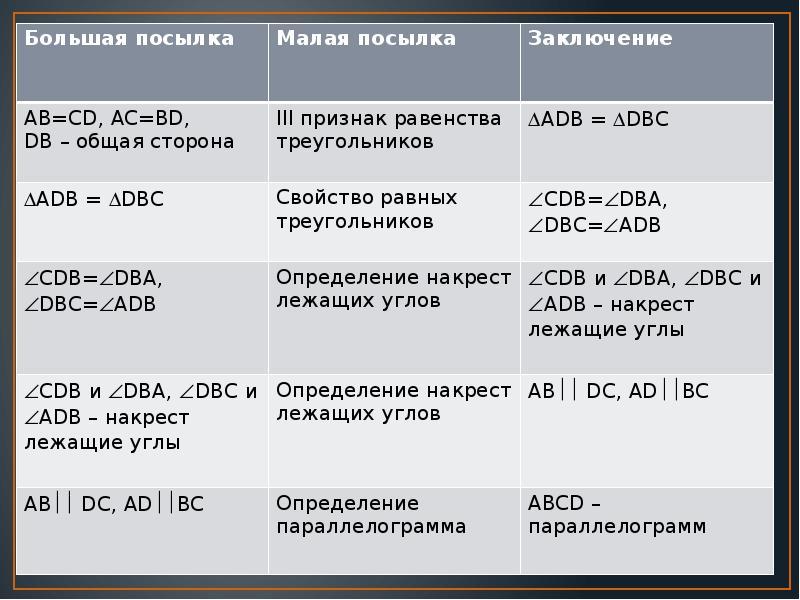 Свойства сторон параллелограмма, слайд 6