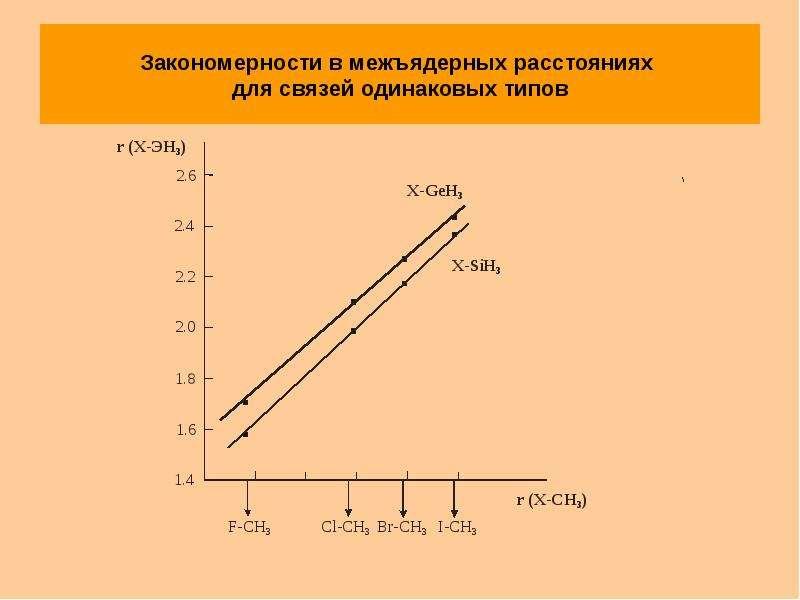 Закономерности в межъядерных расстояниях для связей одинаковых типов