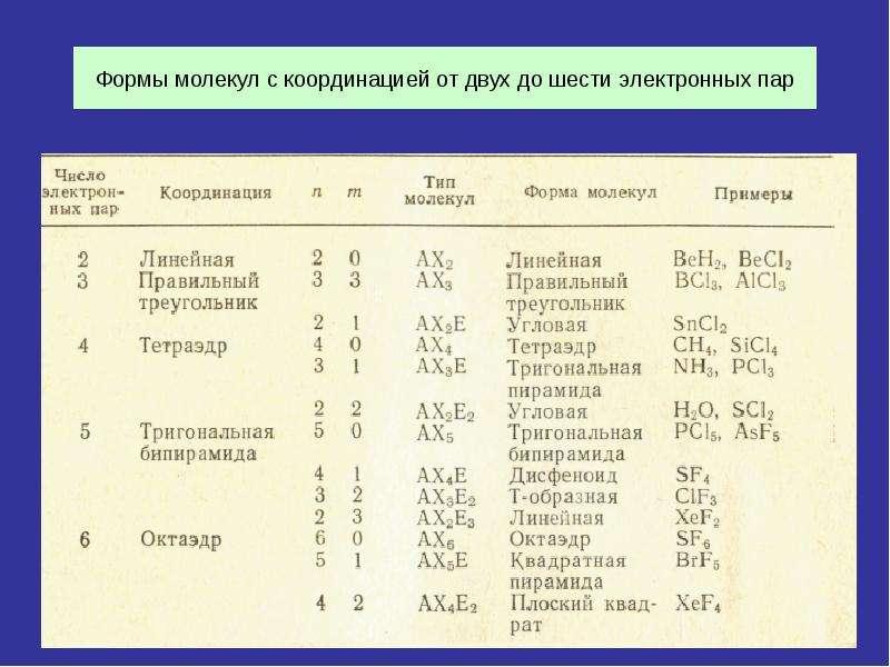 Формы молекул с координацией от двух до шести электронных пар