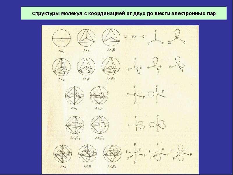 Структуры молекул с координацией от двух до шести электронных пар