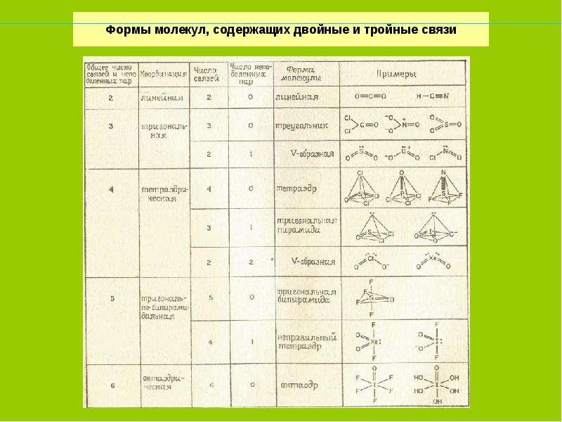 Формы молекул, содержащих двойные и тройные связи