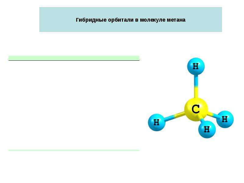 Гибридные орбитали в молекуле метана