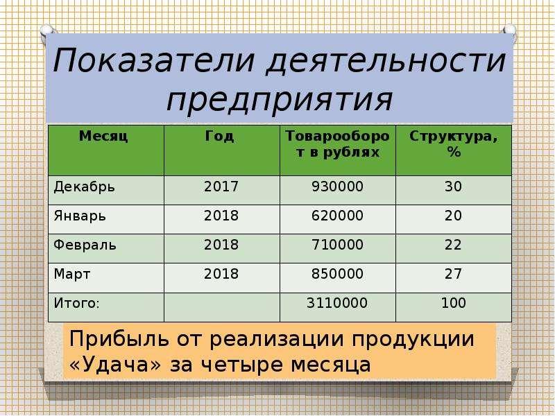 Показатели деятельности предприятия