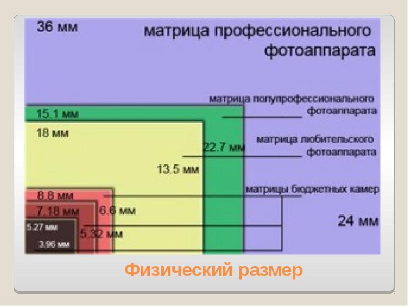 просмотра отличие матриц в фотоаппаратах рабочий стол теме