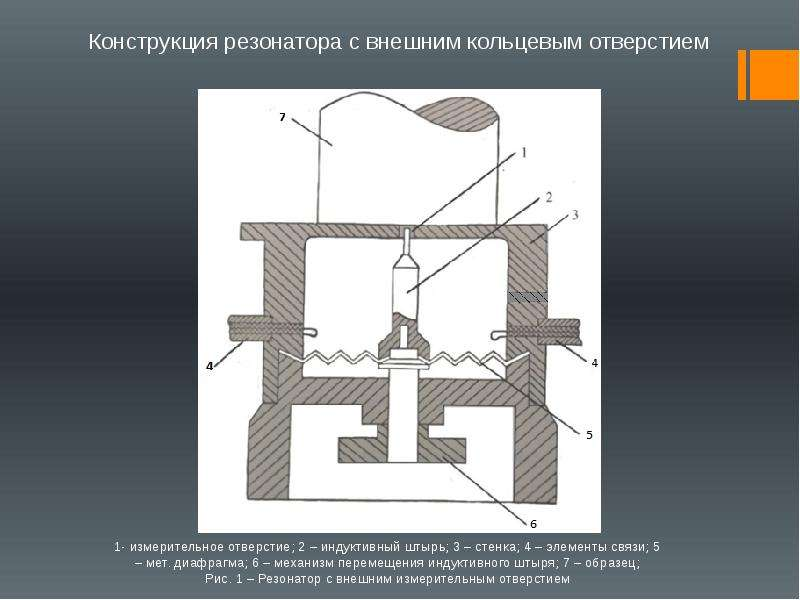 1- измерительное отверстие; 2 – индуктивный штырь; 3 – стенка; 4 – элементы связи; 5 – мет. диафрагм