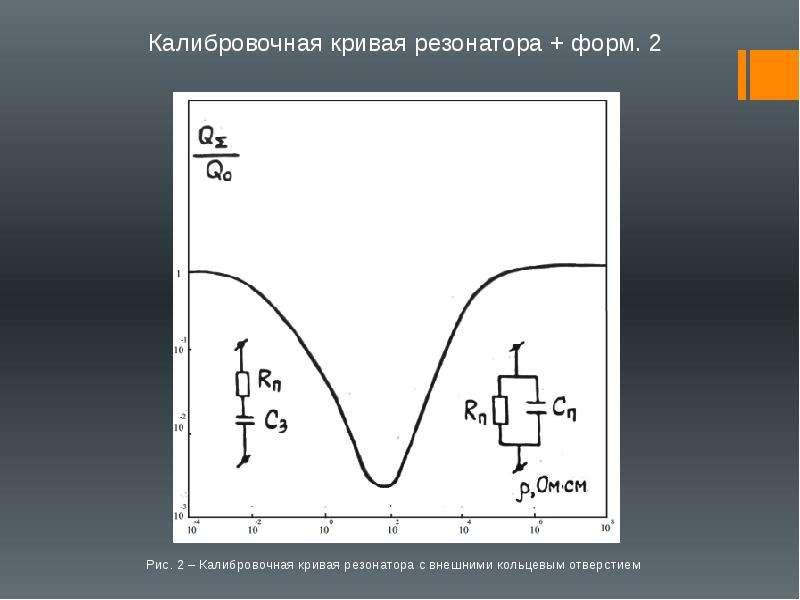 Рис. 2 – Калибровочная кривая резонатора с внешними кольцевым отверстием