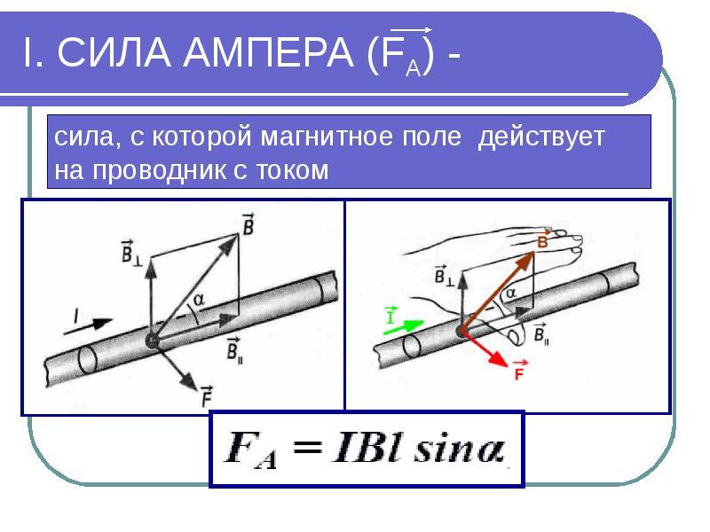 I. СИЛА АМПЕРА (FА) -