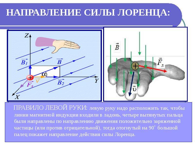 НАПРАВЛЕНИЕ СИЛЫ ЛОРЕНЦА: ПРАВИЛО ЛЕВОЙ РУКИ: левую руку надо расположить так, чтобы линии магнитной